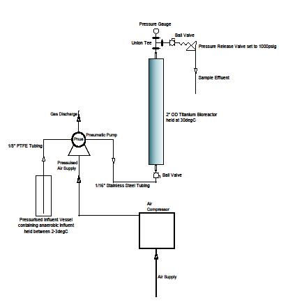 sophie bioreactor
